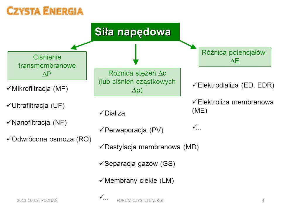 Siła napędowa Różnica potencjałów Ciśnienie transmembranowe E P