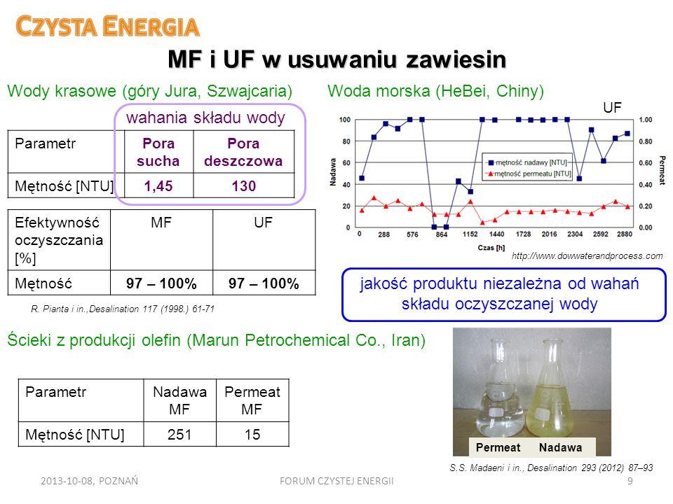 MF i UF w usuwaniu zawiesin