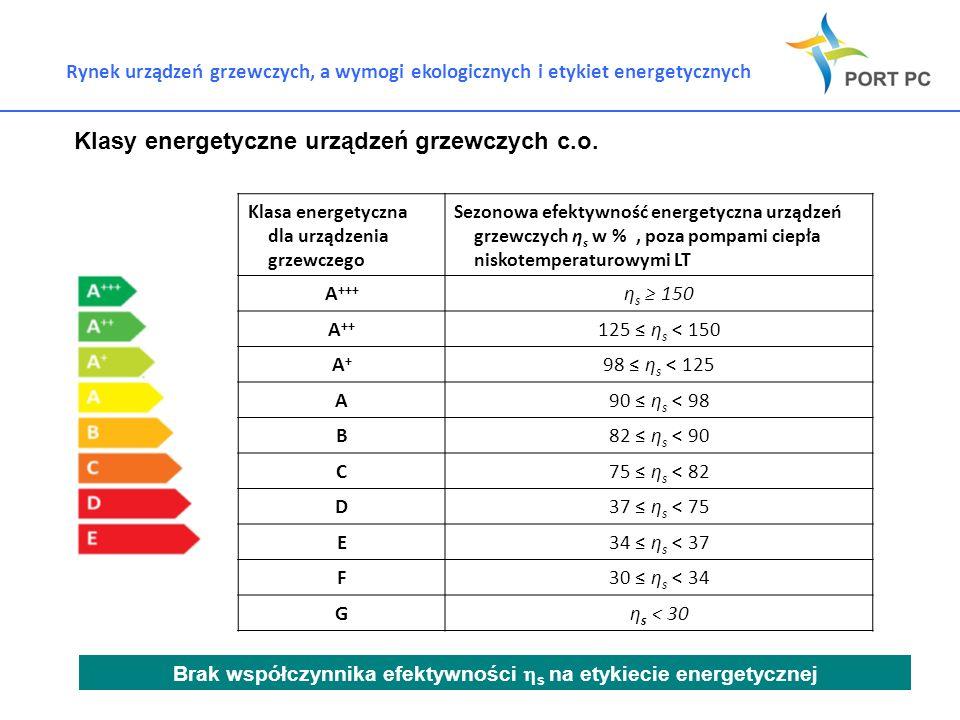 Klasy energetyczne urządzeń grzewczych c.o.
