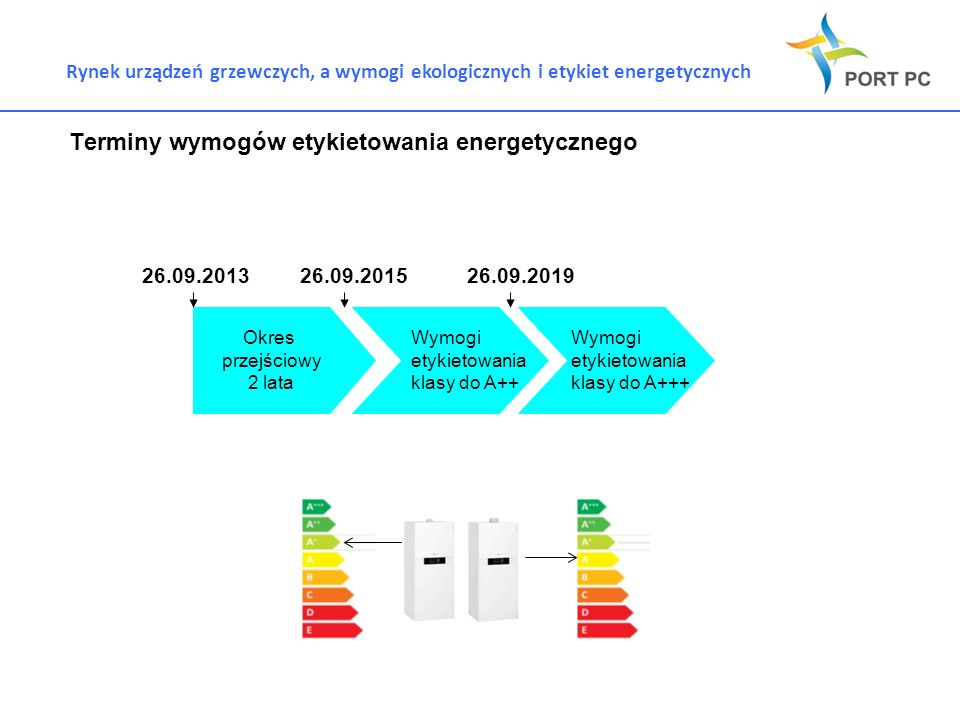 Terminy wymogów etykietowania energetycznego