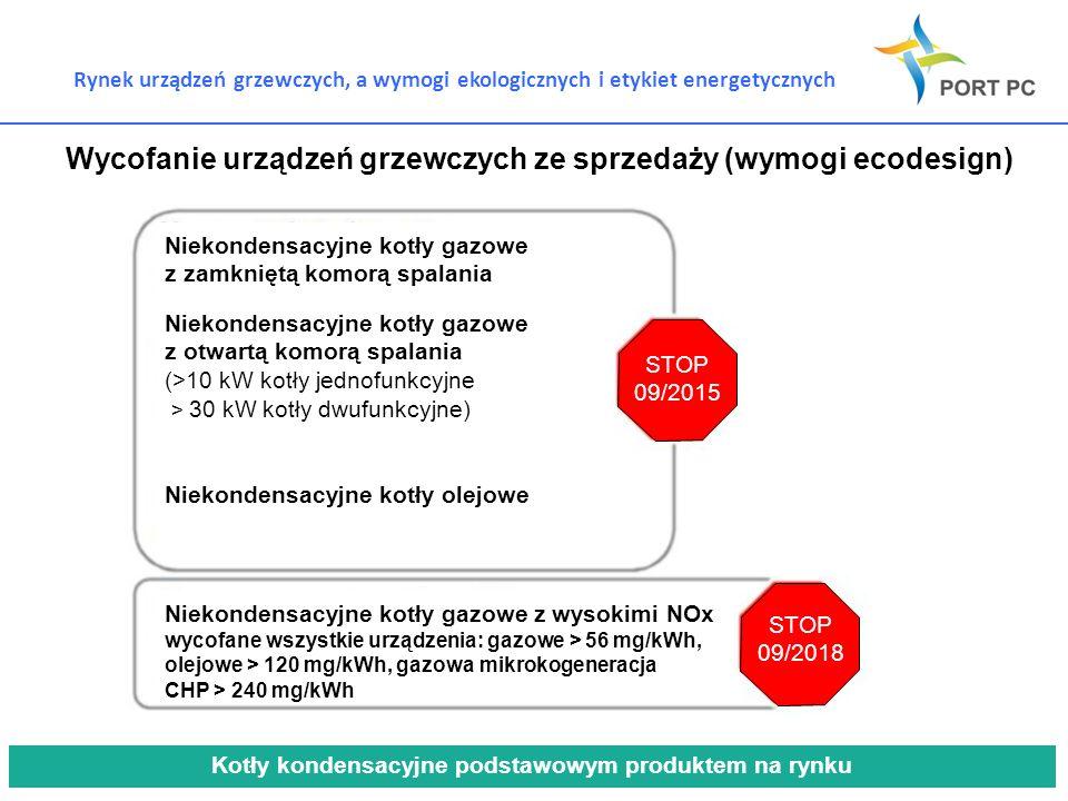 Wycofanie urządzeń grzewczych ze sprzedaży (wymogi ecodesign)