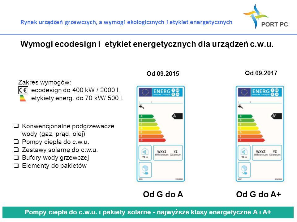 Wymogi ecodesign i etykiet energetycznych dla urządzeń c.w.u.