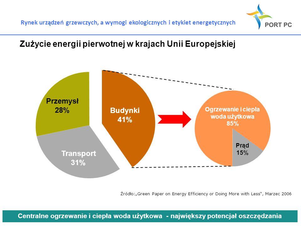 Zużycie energii pierwotnej w krajach Unii Europejskiej