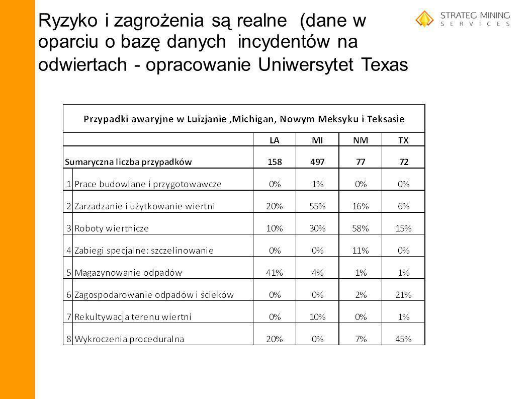Ryzyko i zagrożenia są realne (dane w oparciu o bazę danych incydentów na odwiertach - opracowanie Uniwersytet Texas