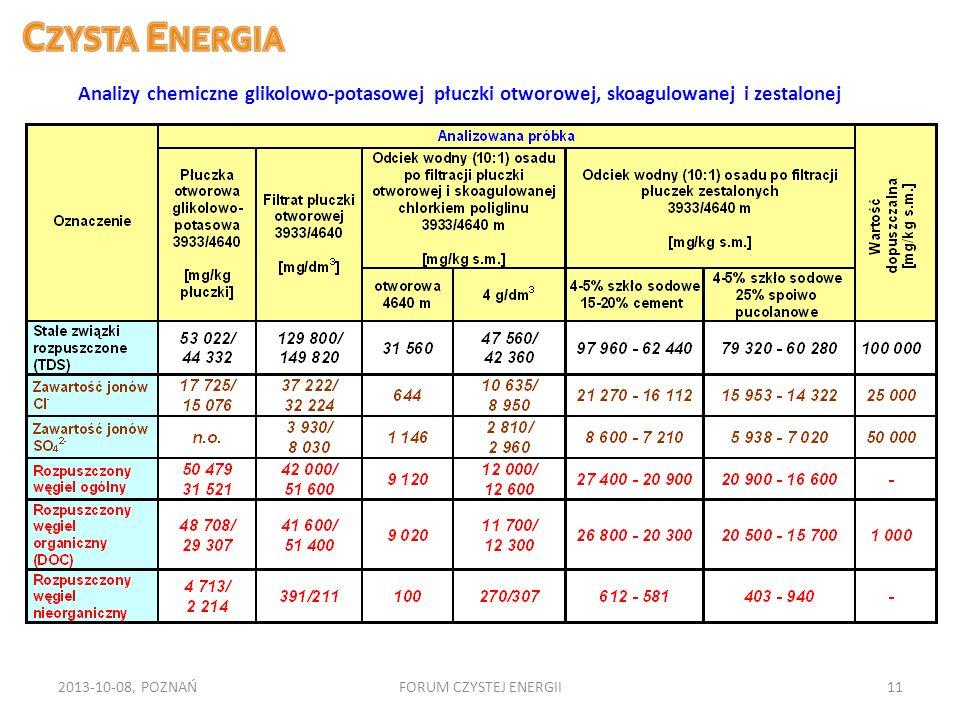 Analizy chemiczne glikolowo-potasowej płuczki otworowej, skoagulowanej i zestalonej