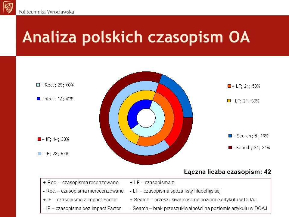 Analiza polskich czasopism OA