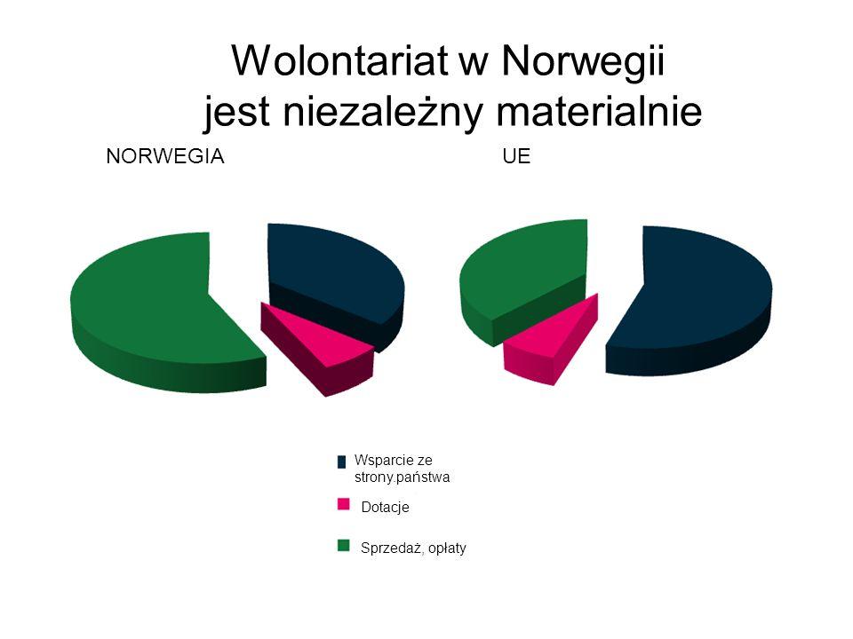 Wolontariat w Norwegii jest niezależny materialnie