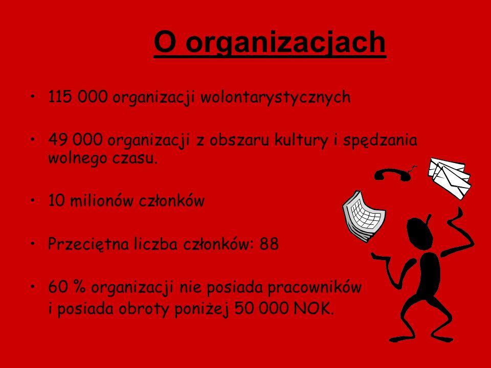 O organizacjach 115 000 organizacji wolontarystycznych
