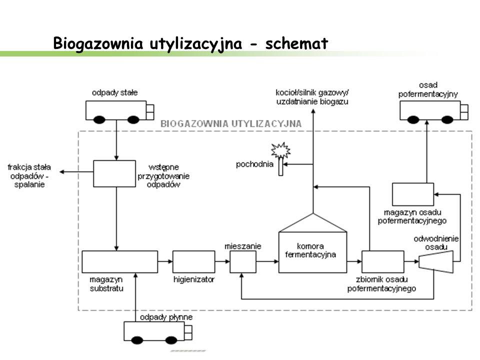 Biogazownia utylizacyjna - schemat