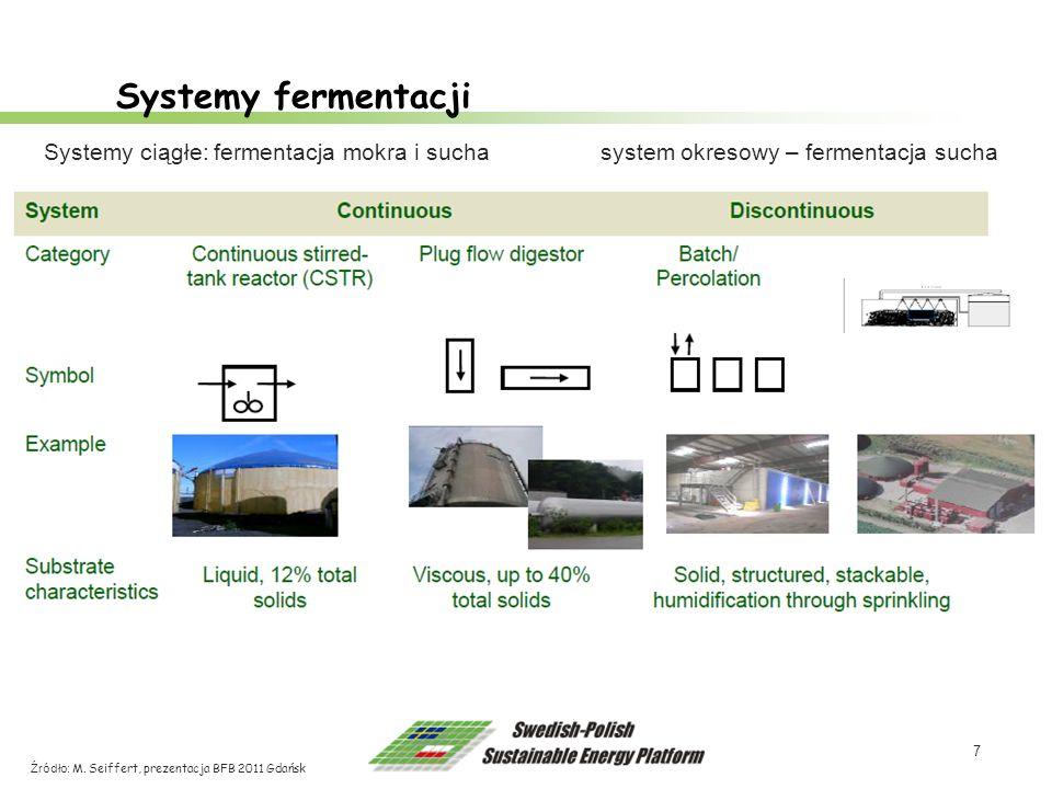 Systemy fermentacji Systemy ciągłe: fermentacja mokra i sucha system okresowy – fermentacja sucha.