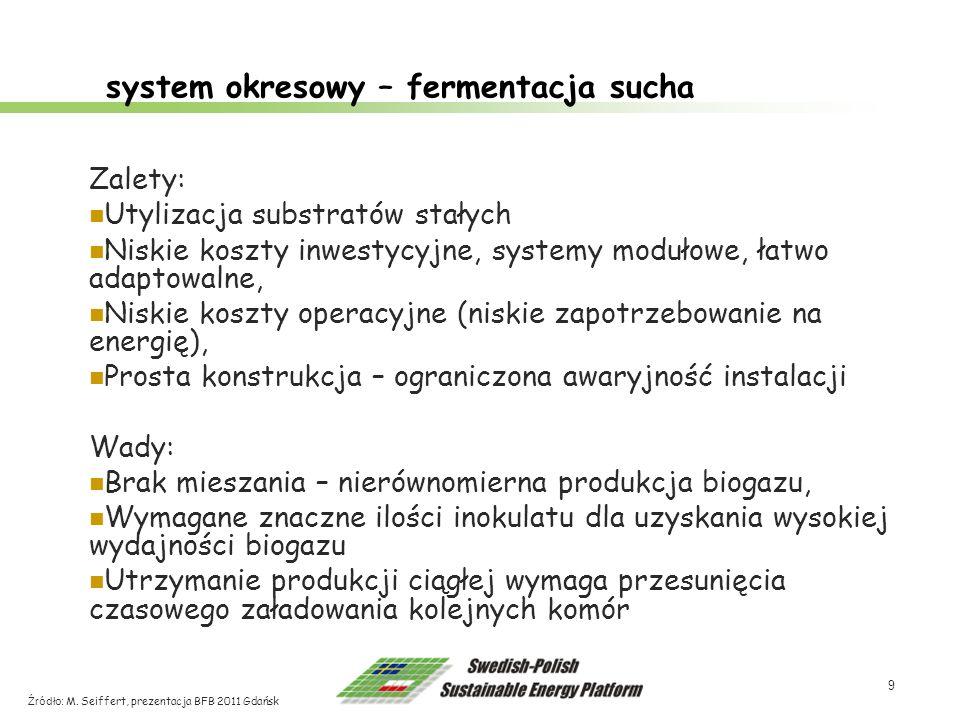 system okresowy – fermentacja sucha