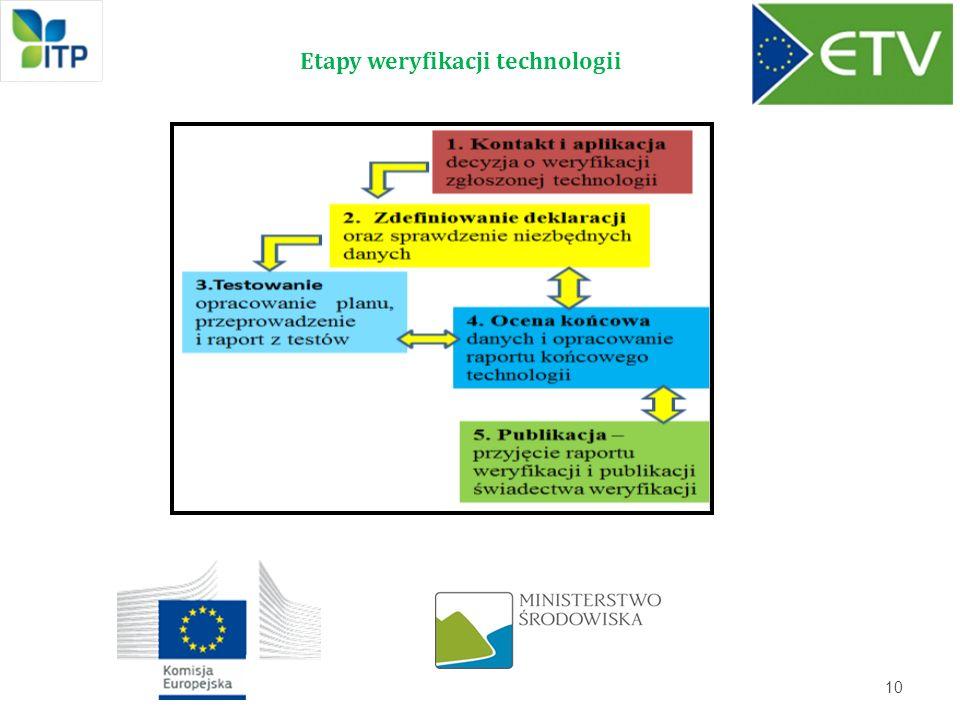 Etapy weryfikacji technologii