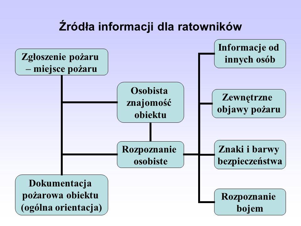 Źródła informacji dla ratowników