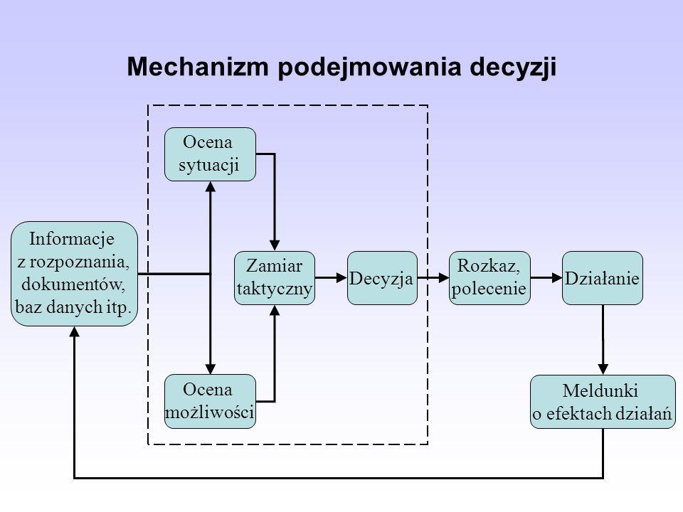 Mechanizm podejmowania decyzji
