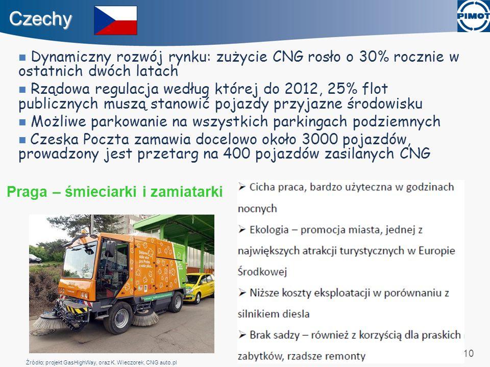 Czechy Dynamiczny rozwój rynku: zużycie CNG rosło o 30% rocznie w ostatnich dwóch latach.