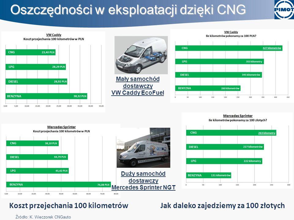 Oszczędności w eksploatacji dzięki CNG
