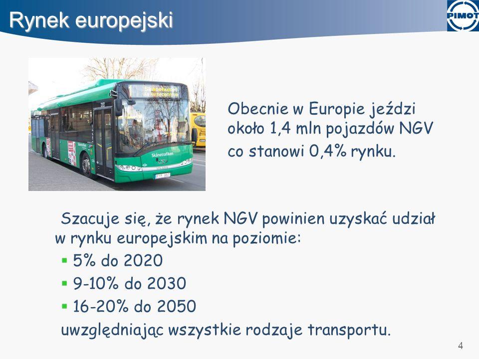 Rynek europejski Obecnie w Europie jeździ około 1,4 mln pojazdów NGV