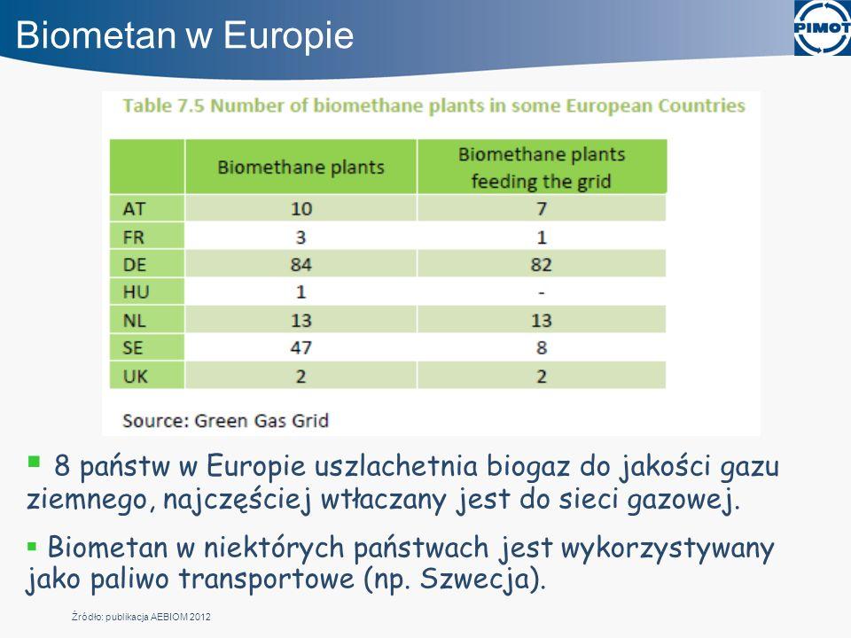 Biometan w Europie 8 państw w Europie uszlachetnia biogaz do jakości gazu ziemnego, najczęściej wtłaczany jest do sieci gazowej.