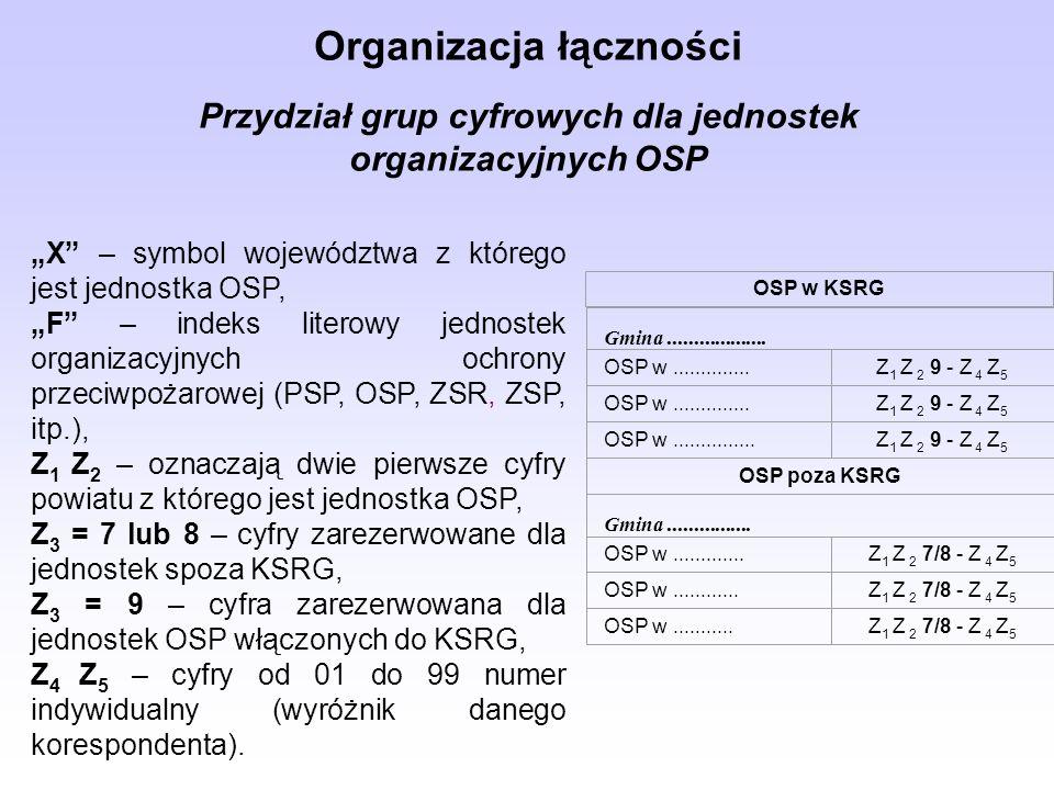 Organizacja łączności Przydział grup cyfrowych dla jednostek organizacyjnych OSP