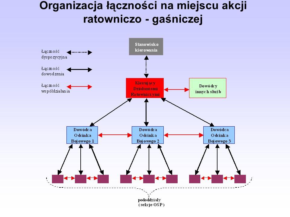 Organizacja łączności na miejscu akcji ratowniczo - gaśniczej