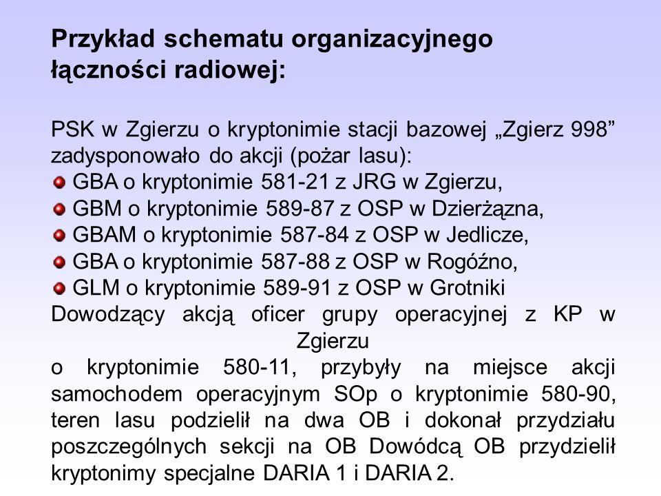 Przykład schematu organizacyjnego łączności radiowej: