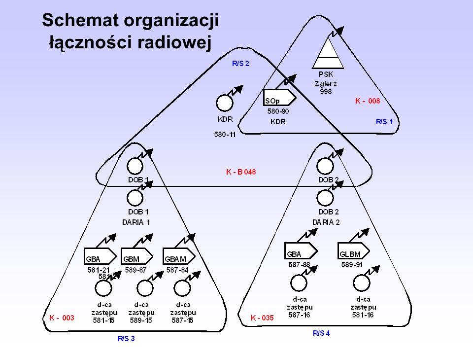 Schemat organizacji łączności radiowej