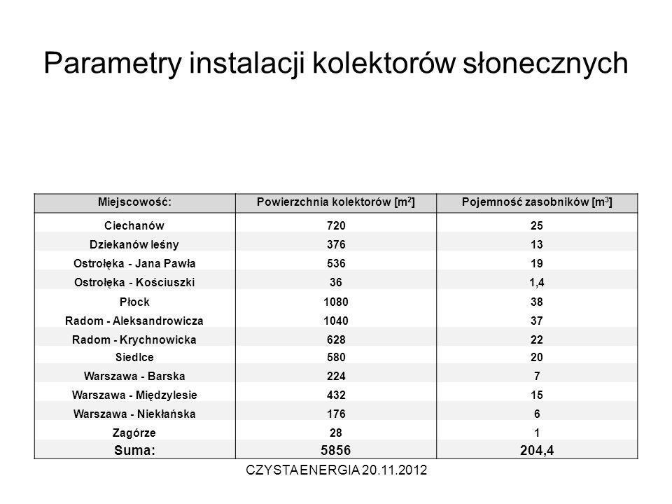 Parametry instalacji kolektorów słonecznych