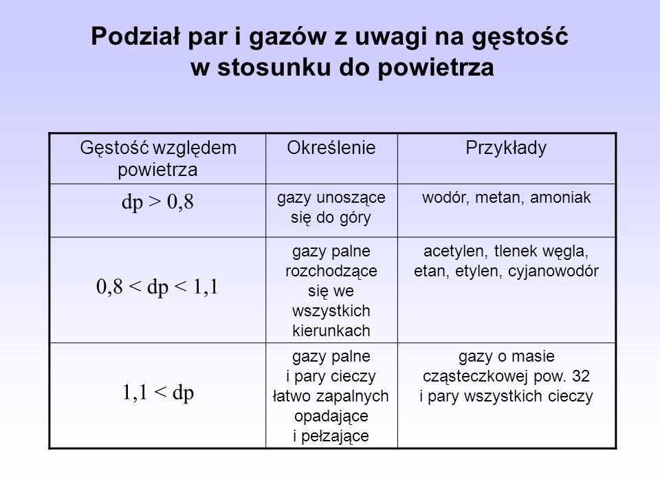 Podział par i gazów z uwagi na gęstość w stosunku do powietrza