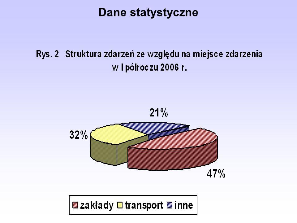Dane statystyczne
