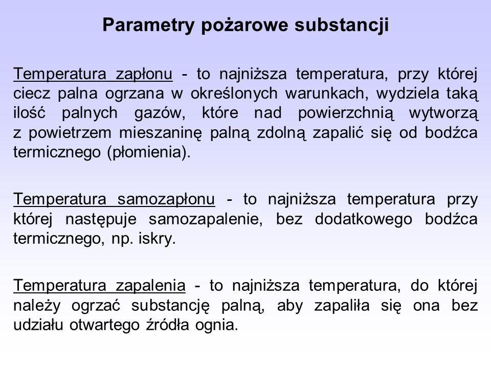 Parametry pożarowe substancji
