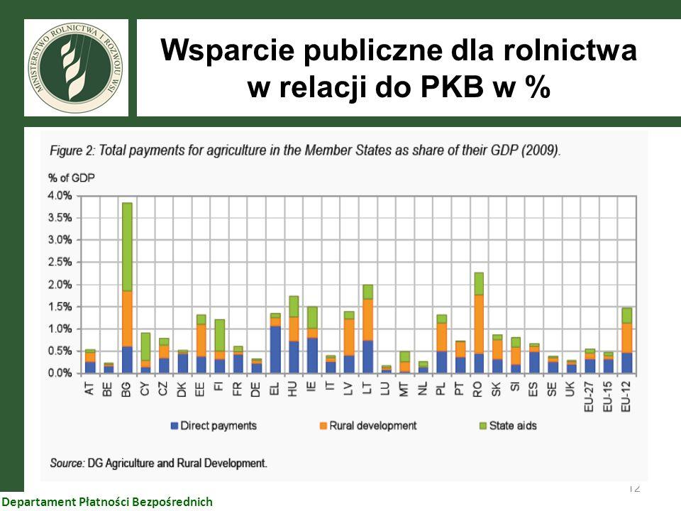 Wsparcie publiczne dla rolnictwa w relacji do PKB w %