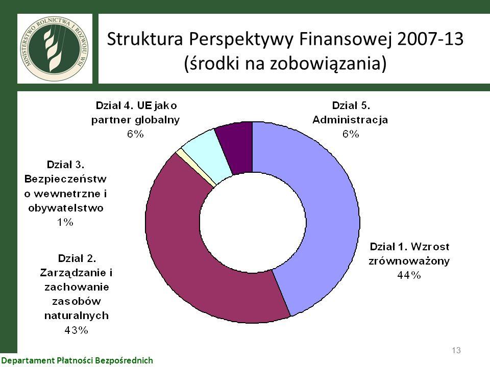 Struktura Perspektywy Finansowej 2007-13 (środki na zobowiązania)