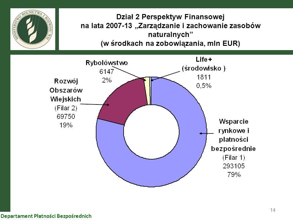 """Dział 2 Perspektyw Finansowej na lata 2007-13 """"Zarządzanie i zachowanie zasobów naturalnych (w środkach na zobowiązania, mln EUR)"""