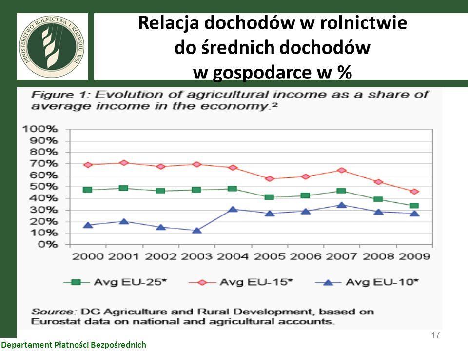 Relacja dochodów w rolnictwie do średnich dochodów w gospodarce w %