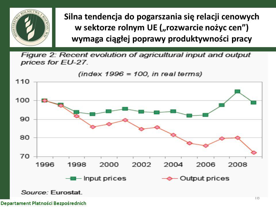 """Silna tendencja do pogarszania się relacji cenowych w sektorze rolnym UE (""""rozwarcie nożyc cen ) wymaga ciągłej poprawy produktywności pracy"""