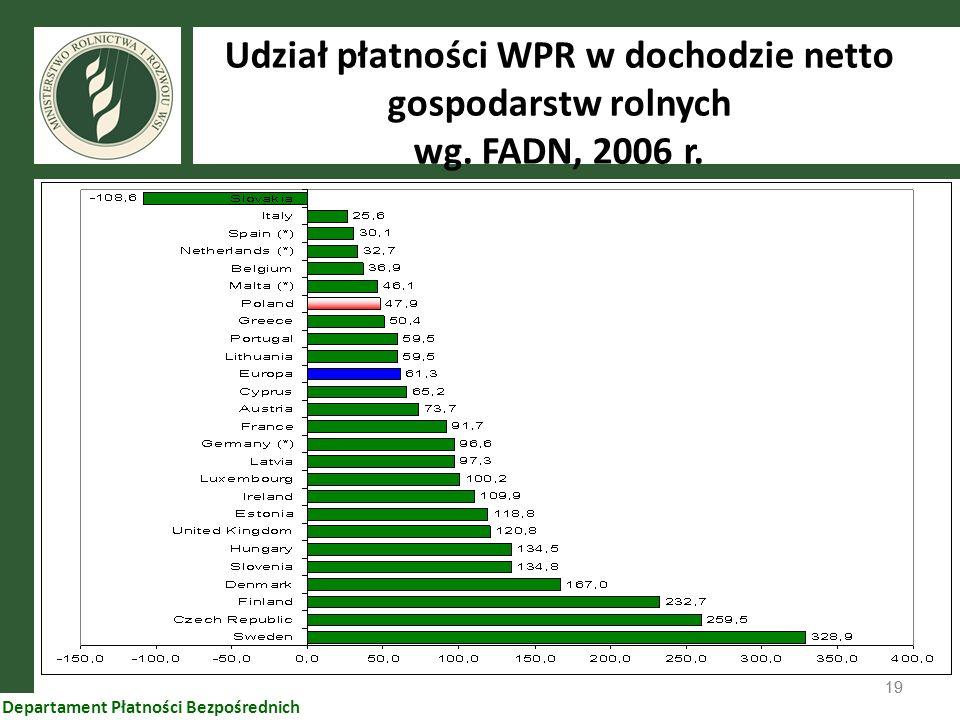 Udział płatności WPR w dochodzie netto gospodarstw rolnych wg