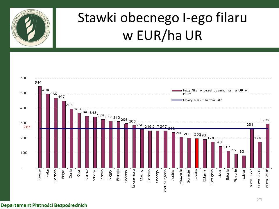 Stawki obecnego I-ego filaru w EUR/ha UR