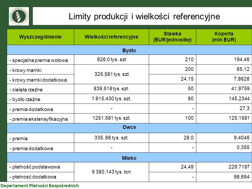 Wielkości referencyjne Stawka (EUR/jednostkę)