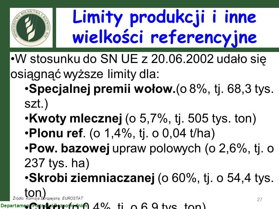 Limity produkcji i inne wielkości referencyjne