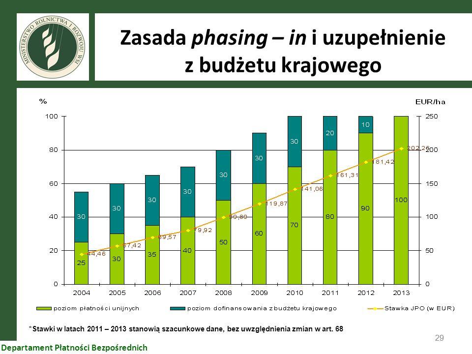 Zasada phasing – in i uzupełnienie z budżetu krajowego