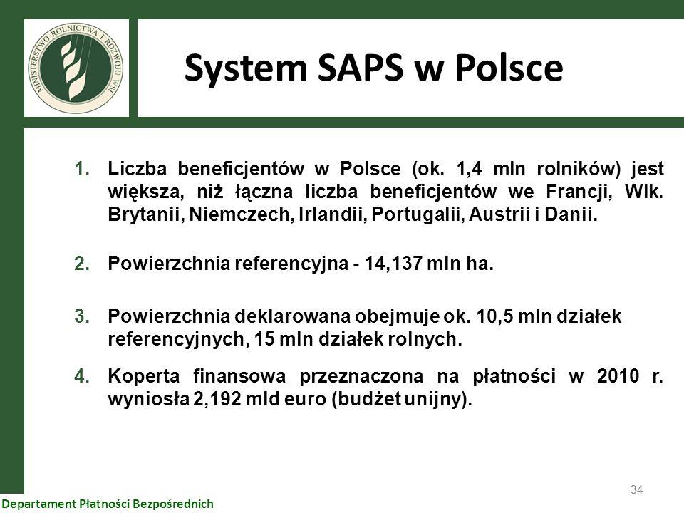 System SAPS w Polsce