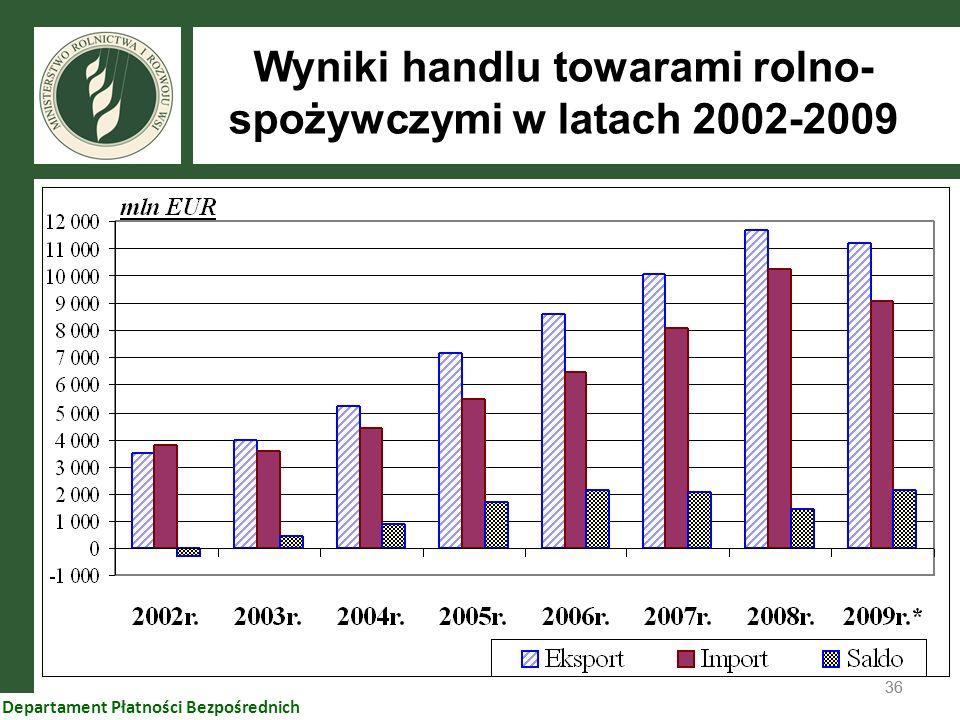 Wyniki handlu towarami rolno-spożywczymi w latach 2002-2009