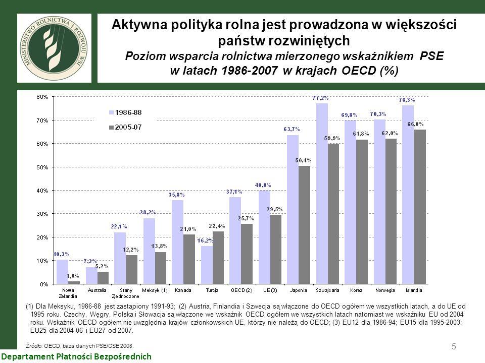 Aktywna polityka rolna jest prowadzona w większości państw rozwiniętych Poziom wsparcia rolnictwa mierzonego wskaźnikiem PSE w latach 1986-2007 w krajach OECD (%)