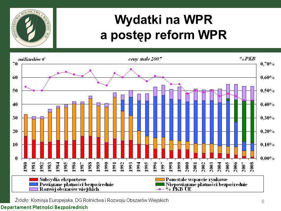 Wydatki na WPR a postęp reform WPR