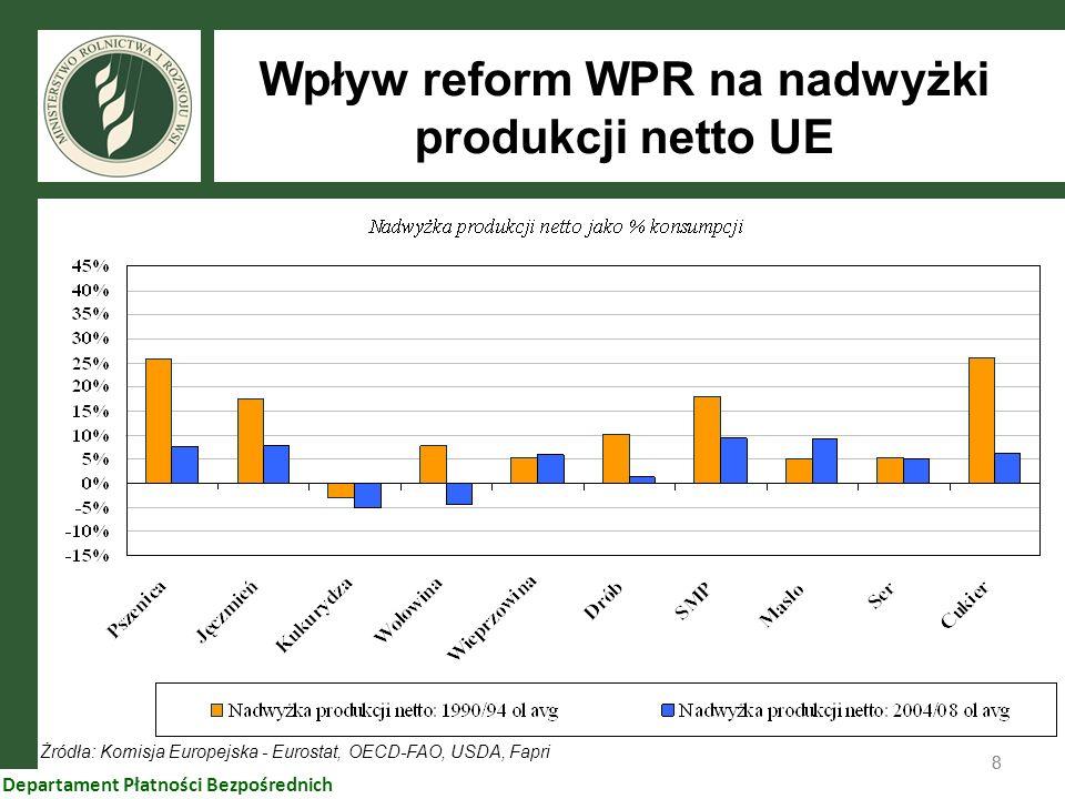 Wpływ reform WPR na nadwyżki produkcji netto UE
