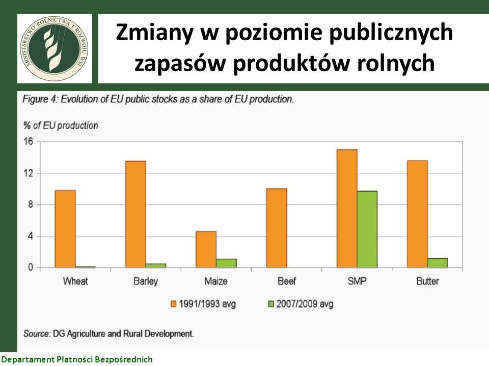 Zmiany w poziomie publicznych zapasów produktów rolnych