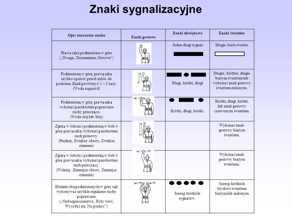 Znaki sygnalizacyjne Opis znaczenia znaku Znaki gestowe