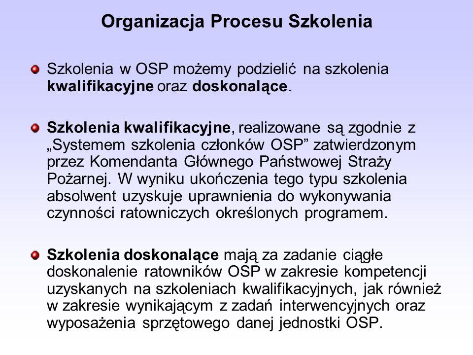 Organizacja Procesu Szkolenia