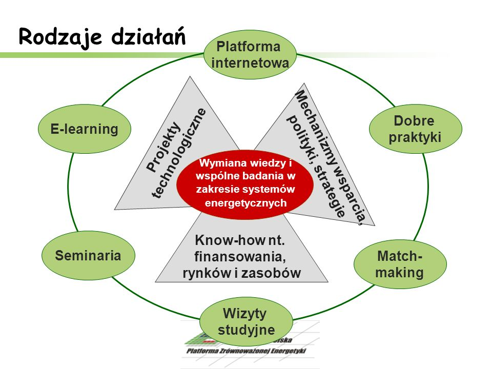 Wymiana wiedzy i wspólne badania w zakresie systemów energetycznych