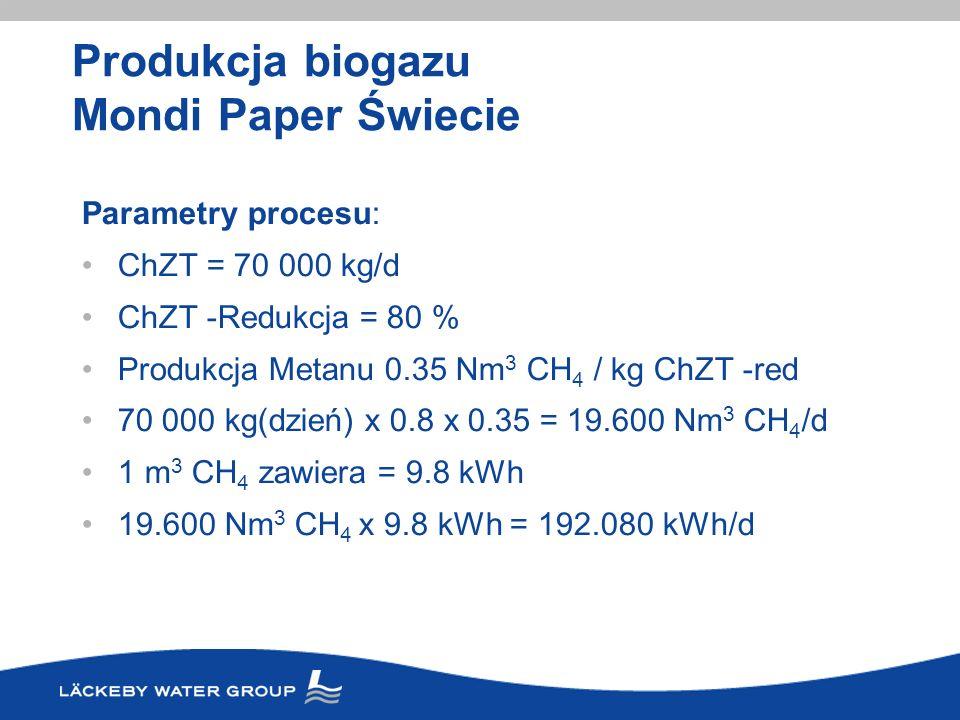 Produkcja biogazu Mondi Paper Świecie